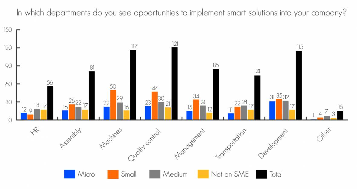 Survey on exploring business needs in smart engineering is completed!